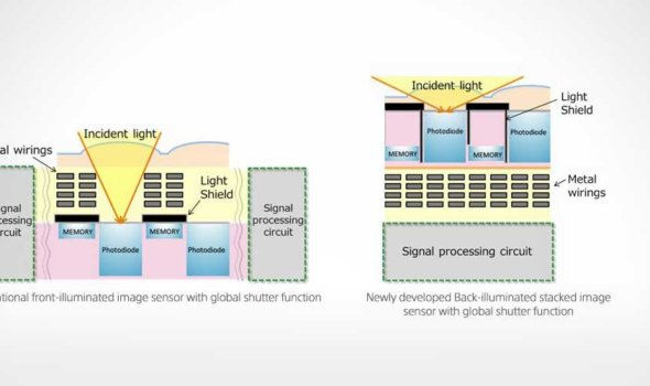Sony 4th Generation CMOS Sensors