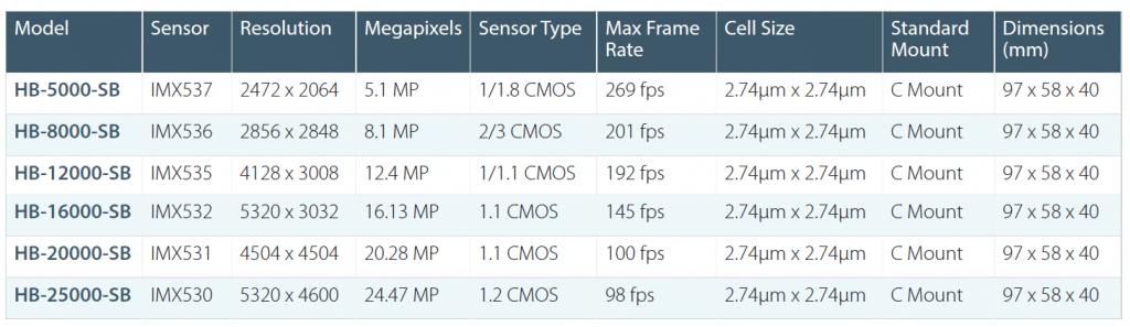 Sony Pregius S models comparison