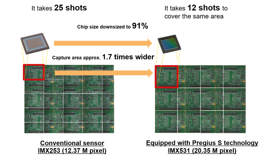 Figure 3: Sony Pregius S come in smaller chip sizes but capture larger areas. (Image credit: Sony).